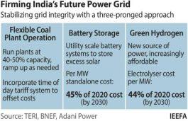 Renewable Energy Integration is India's Next Big Challenge: IEEFA